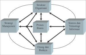 Sistem informasi dan teknologi informasi mempunyai interaksi terhadap  komponen-komponen penting dalam perusahaan